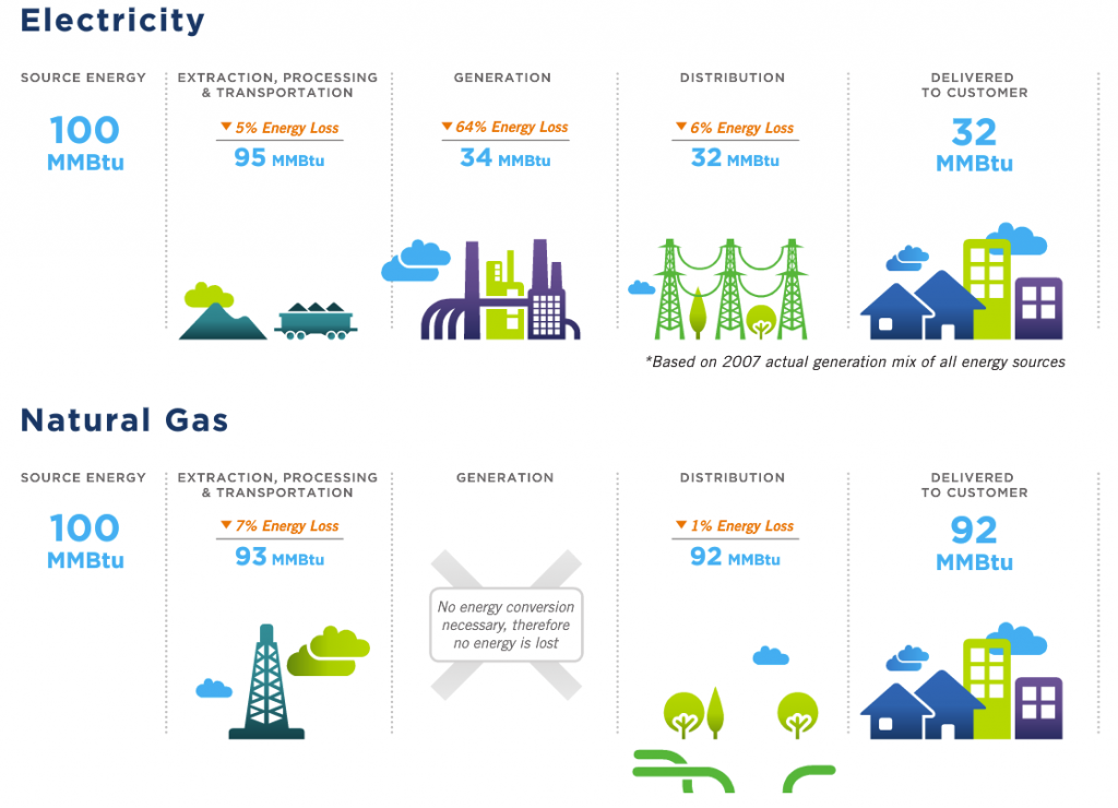 Electricity v/s Natural Gas